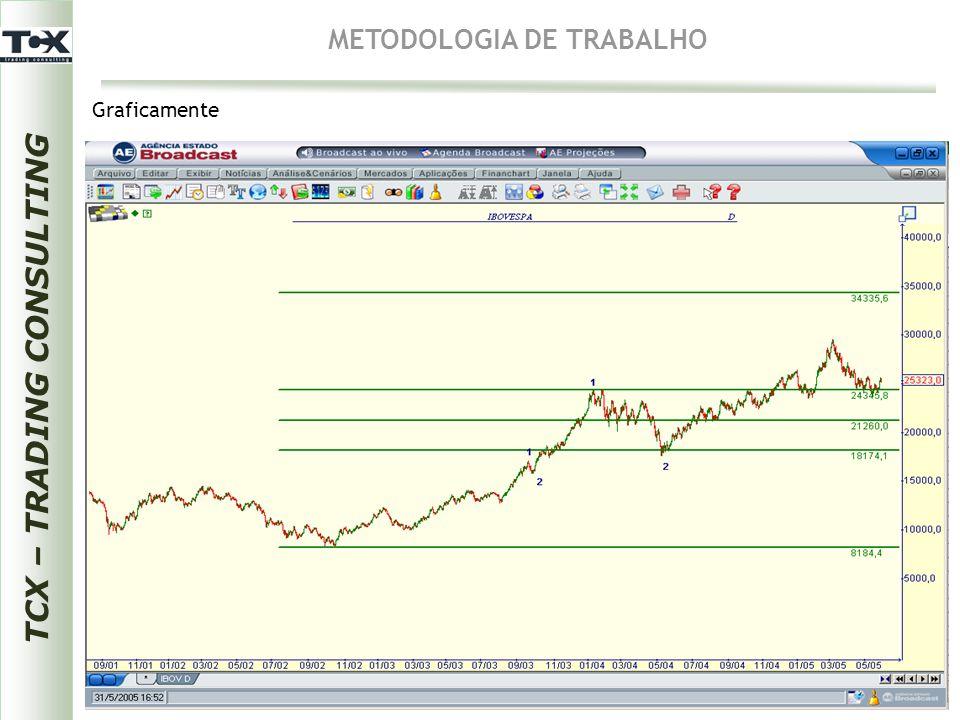 TCX – TRADING CONSULTING METODOLOGIA DE TRABALHO Graficamente