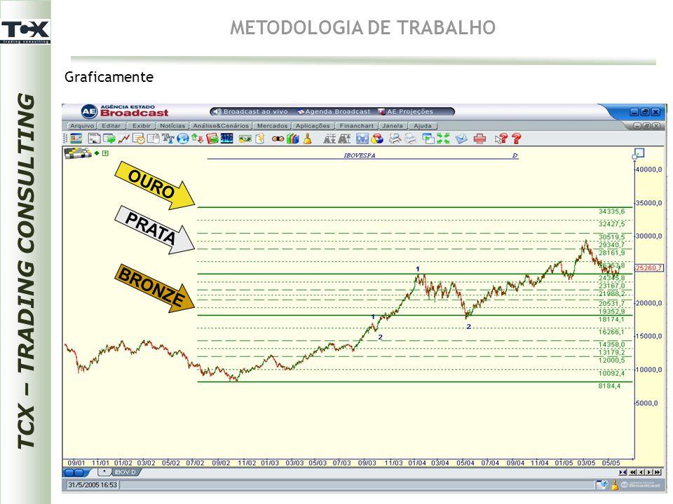 OURO PRATA BRONZE TCX – TRADING CONSULTING METODOLOGIA DE TRABALHO Graficamente