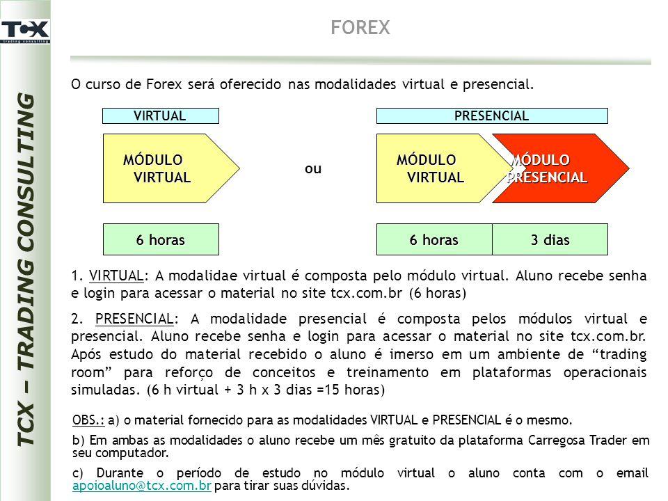 FOREX 1. VIRTUAL: A modalidae virtual é composta pelo módulo virtual. Aluno recebe senha e login para acessar o material no site tcx.com.br (6 horas)