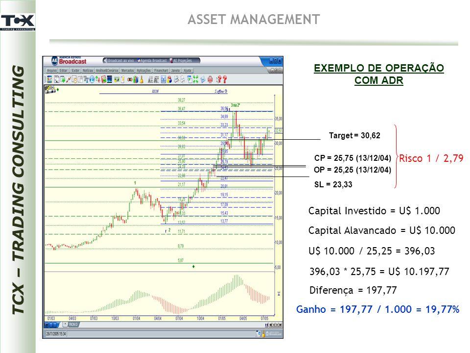TCX – TRADING CONSULTING ASSET MANAGEMENT EXEMPLO DE OPERAÇÃO COM ADR OP = 25,25 (13/12/04) Target = 30,62 Capital Investido = U$ 1.000 Capital Alavan