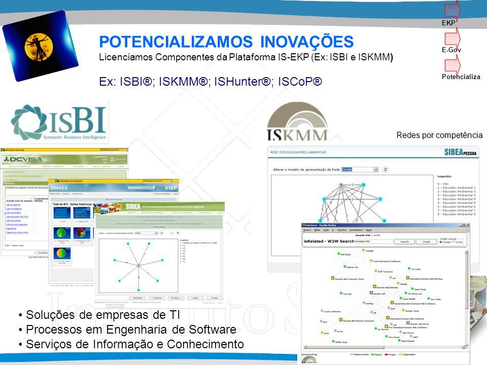 Soluções de empresas de TI Processos em Engenharia de Software Serviços de Informação e Conhecimento POTENCIALIZAMOS INOVAÇÕES Licenciamos Componentes da Plataforma IS-EKP (Ex: ISBI e ISKMM) Ex: ISBI®; ISKMM®; ISHunter®; ISCoP® Redes por competência Redes por competência EKP E-Gov Potencializa