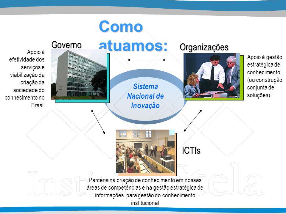 Governo Organizações ICTIs Como atuamos: Sistema Nacional de Inovação Apoio à efetividade dos serviços e viabilização da criação da sociedade do conhe