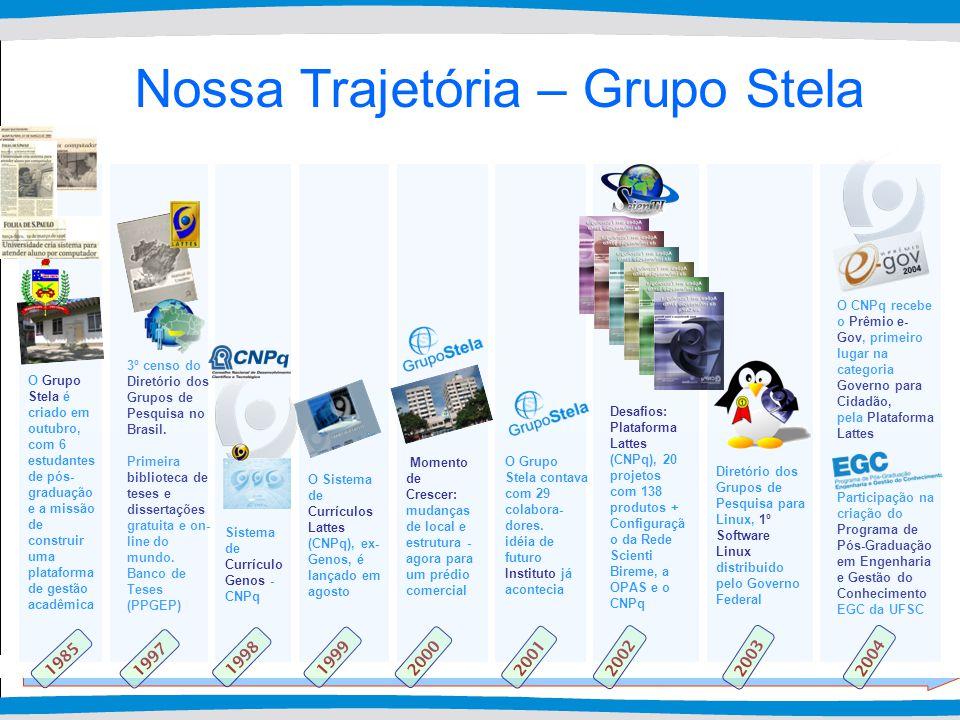 2004 2003 2002 2001 2000 1999 1998 1997 Nossa Trajetória – Grupo Stela 1985 O Sistema de Currículos Lattes (CNPq), ex- Genos, é lançado em agosto 3º censo do Diretório dos Grupos de Pesquisa no Brasil.