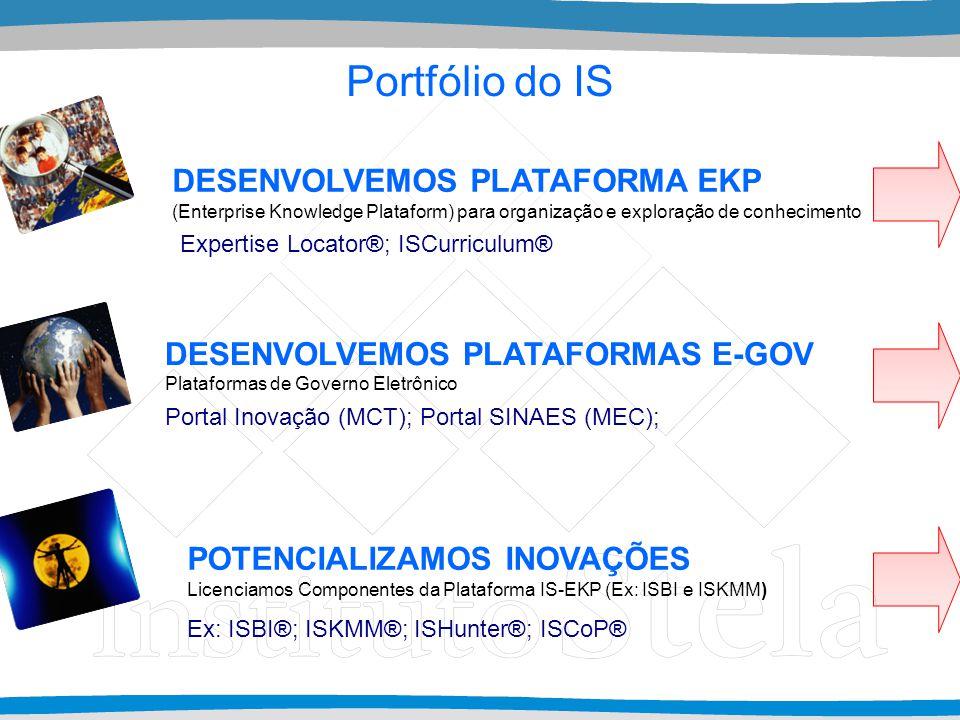 Portfólio do IS DESENVOLVEMOS PLATAFORMAS E-GOV POTENCIALIZAMOS INOVAÇÕES Licenciamos Componentes da Plataforma IS-EKP (Ex: ISBI e ISKMM) DESENVOLVEMOS PLATAFORMA EKP (Enterprise Knowledge Plataform) para organização e exploração de conhecimento Ex: ISBI®; ISKMM®; ISHunter®; ISCoP® Expertise Locator®; ISCurriculum® Portal Inovação (MCT); Portal SINAES (MEC); Plataformas de Governo Eletrônico