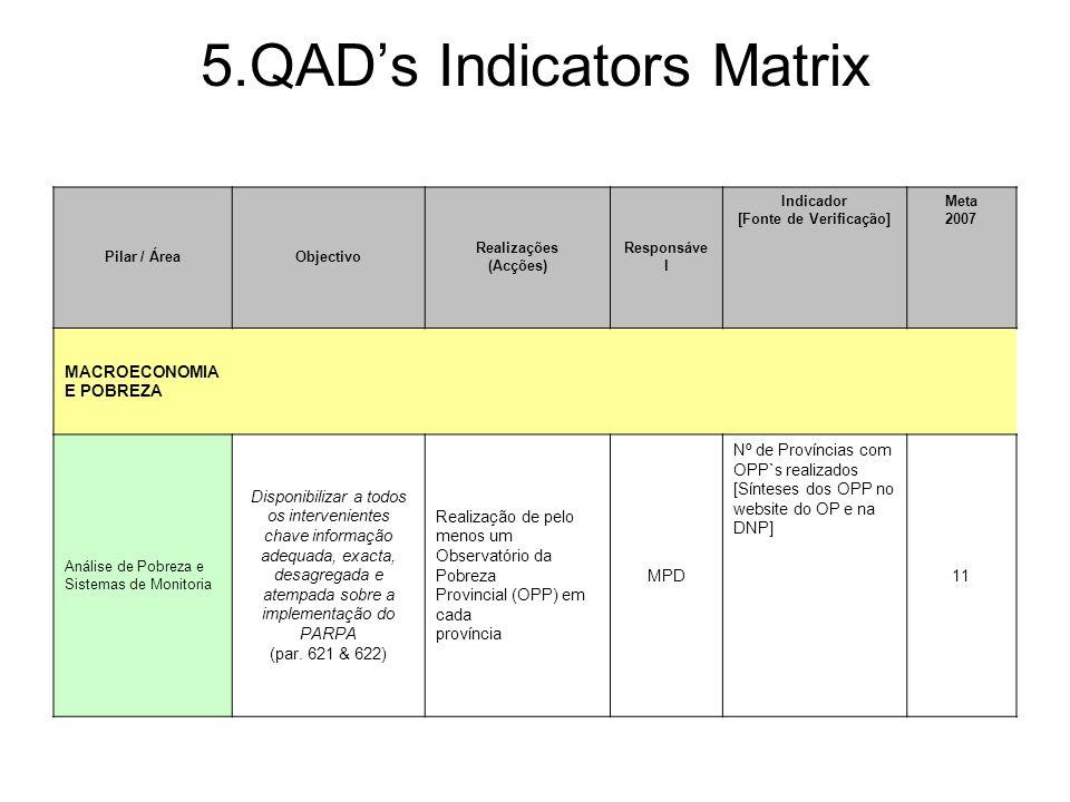 5.QAD's Indicators Matrix Pilar / ÁreaObjectivo Realizações (Acções) Responsáve l Indicador [Fonte de Verificação] Meta 2007 MACROECONOMIA E POBREZA Análise de Pobreza e Sistemas de Monitoria Disponibilizar a todos os intervenientes chave informação adequada, exacta, desagregada e atempada sobre a implementação do PARPA (par.