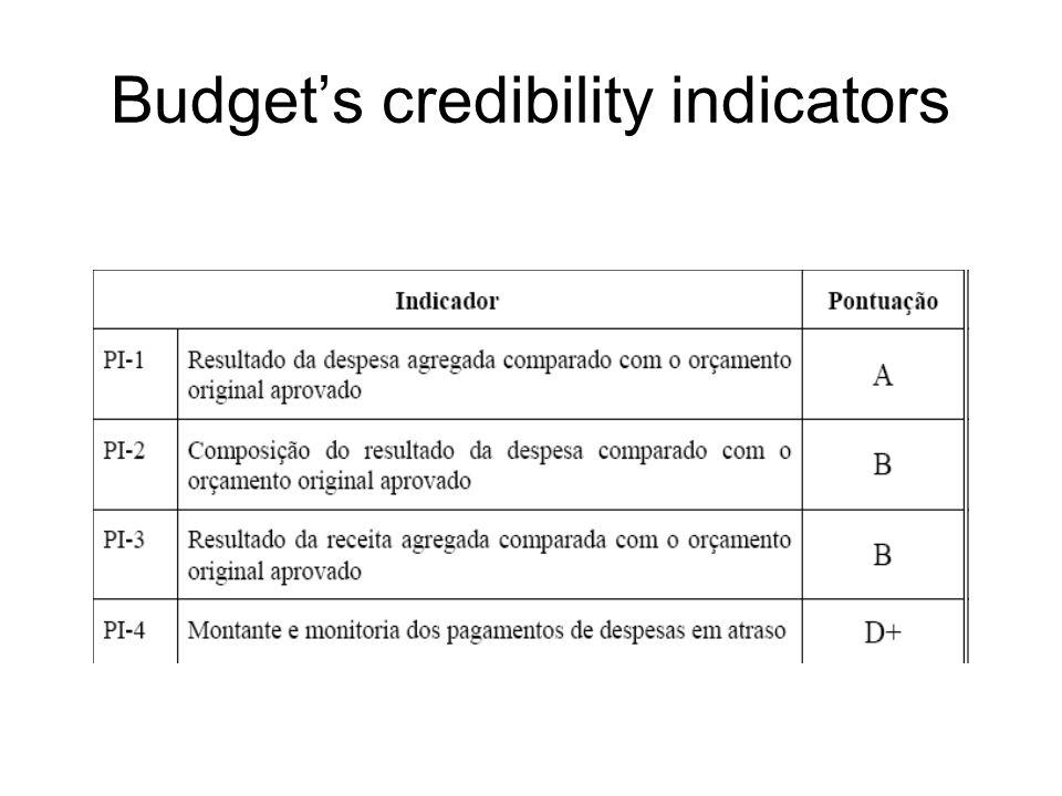 Budget's credibility indicators