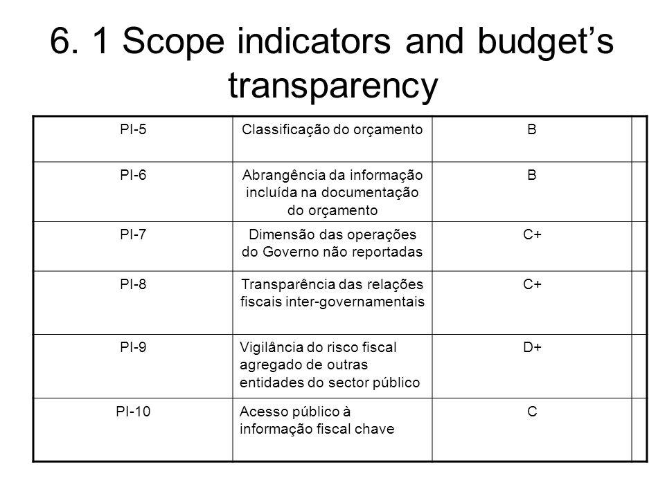 PI-5Classificação do orçamentoB PI-6Abrangência da informação incluída na documentação do orçamento B PI-7Dimensão das operações do Governo não reportadas C+ PI-8Transparência das relações fiscais inter-governamentais C+ PI-9Vigilância do risco fiscal agregado de outras entidades do sector público D+ PI-10Acesso público à informação fiscal chave C 6.