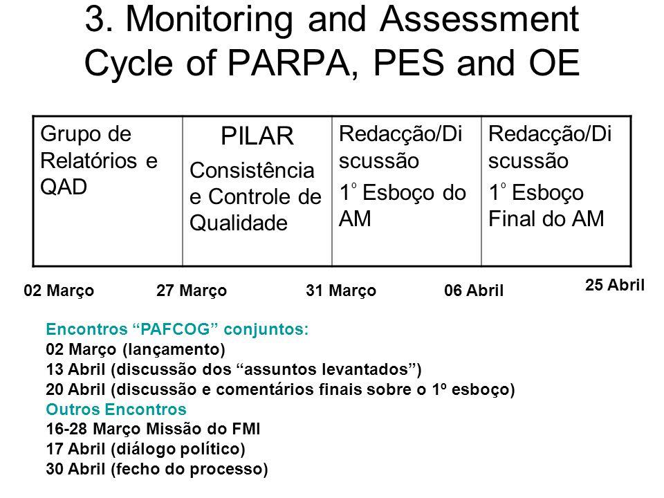 3. Monitoring and Assessment Cycle of PARPA, PES and OE Grupo de Relatórios e QAD PILAR Consistência e Controle de Qualidade Redacção/Di scussão 1 º E