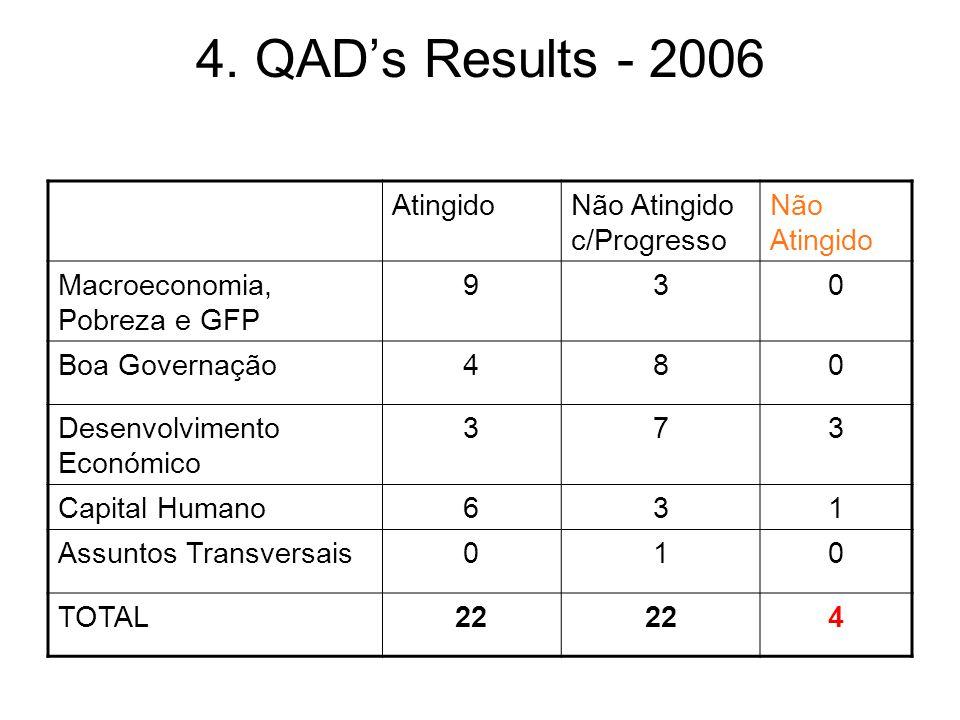 4. QAD's Results - 2006 AtingidoNão Atingido c/Progresso Não Atingido Macroeconomia, Pobreza e GFP 930 Boa Governação480 Desenvolvimento Económico 373