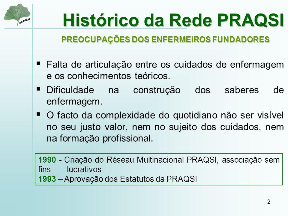 2 Histórico da Rede PRAQSI PREOCUPAÇÕES DOS ENFERMEIROS FUNDADORES  Falta de articulação entre os cuidados de enfermagem e os conhecimentos teóricos.