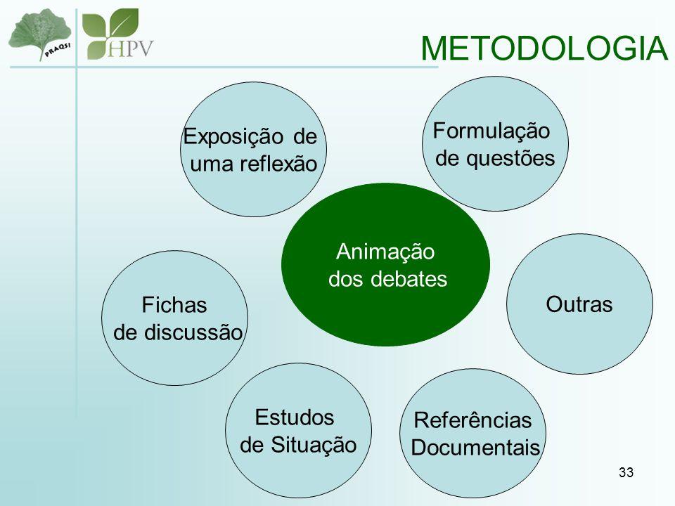 33 METODOLOGIA Animação dos debates Formulação de questões Exposição de uma reflexão Fichas de discussão Estudos de Situação Referências Documentais Outras