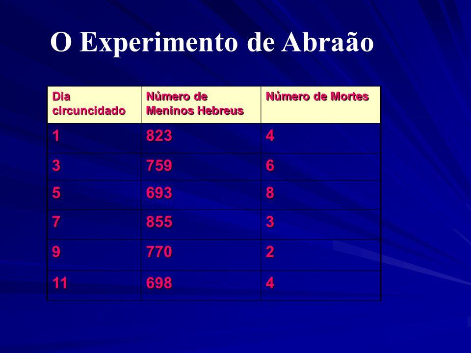 Dia circuncidado Número de Meninos Hebreus Número de Mortes 18234 37596 56938 78553 97702 116984 O Experimento de Abraão