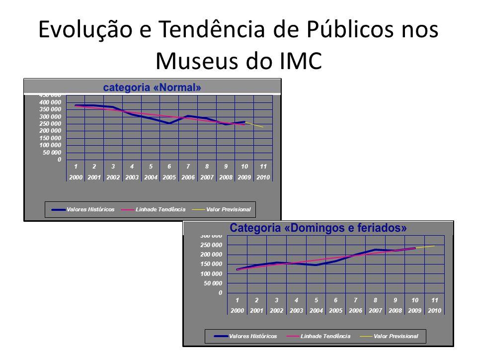 Evolução e Tendência de Públicos nos Museus do IMC