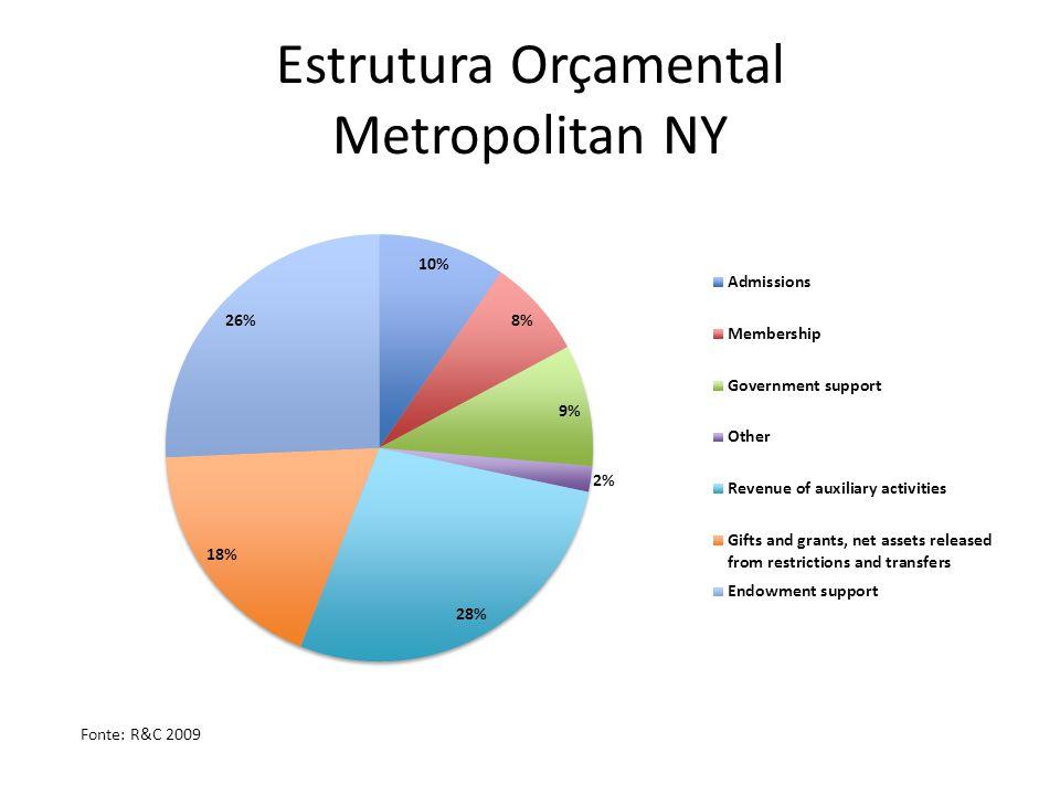 Estrutura Orçamental Metropolitan NY Fonte: R&C 2009