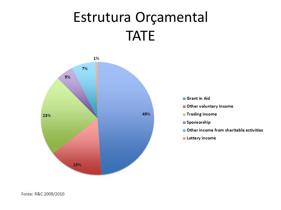 Estrutura Orçamental TATE Fonte: R&C 2009/2010