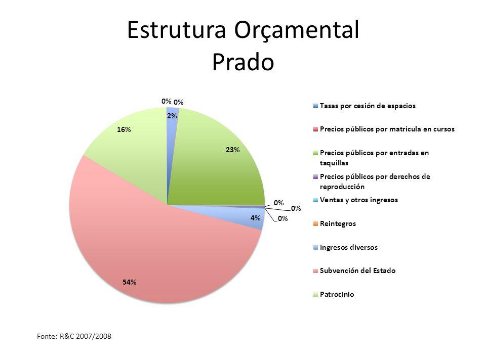 Estrutura Orçamental Prado Fonte: R&C 2007/2008