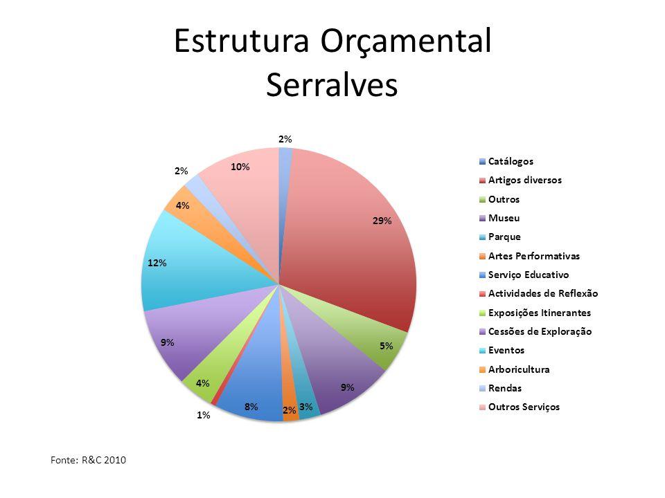 Estrutura Orçamental Serralves Fonte: R&C 2010
