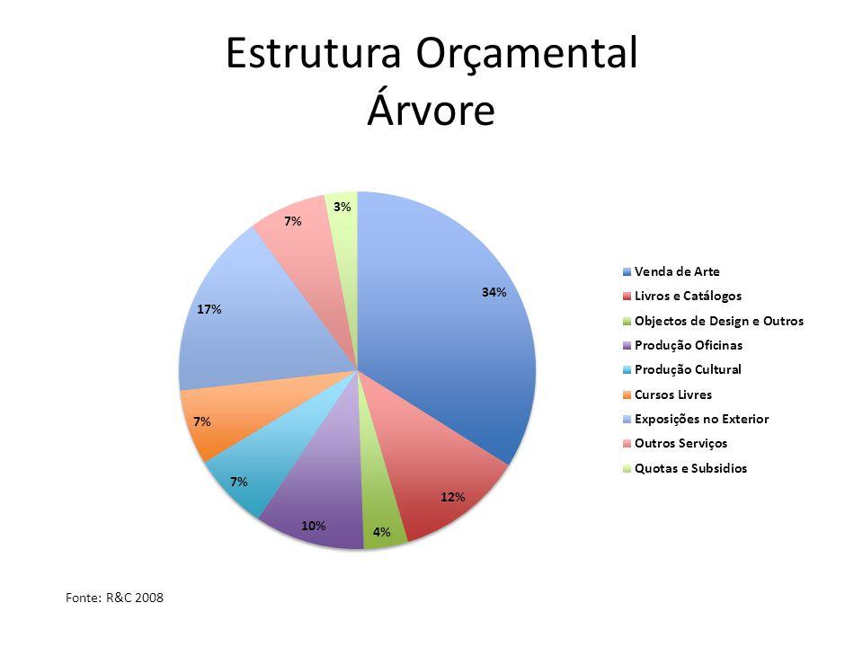 Estrutura Orçamental Árvore Fonte: R&C 2008