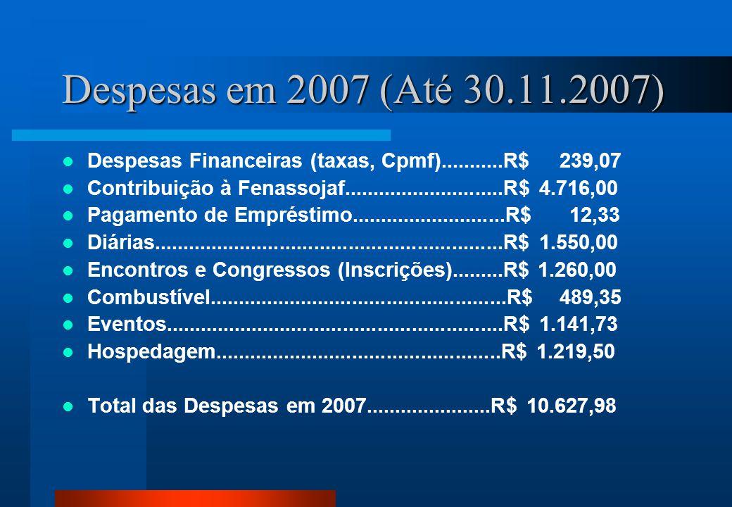 Despesas em 2007 (Até 30.11.2007) Despesas Financeiras (taxas, Cpmf)...........R$ 239,07 Contribuição à Fenassojaf............................R$ 4.716,00 Pagamento de Empréstimo...........................R$ 12,33 Diárias.............................................................R$ 1.550,00 Encontros e Congressos (Inscrições).........R$ 1.260,00 Combustível....................................................R$ 489,35 Eventos...........................................................R$ 1.141,73 Hospedagem..................................................R$ 1.219,50 Total das Despesas em 2007......................R$ 10.627,98