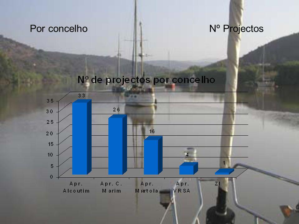 Por concelhoNº Projectos