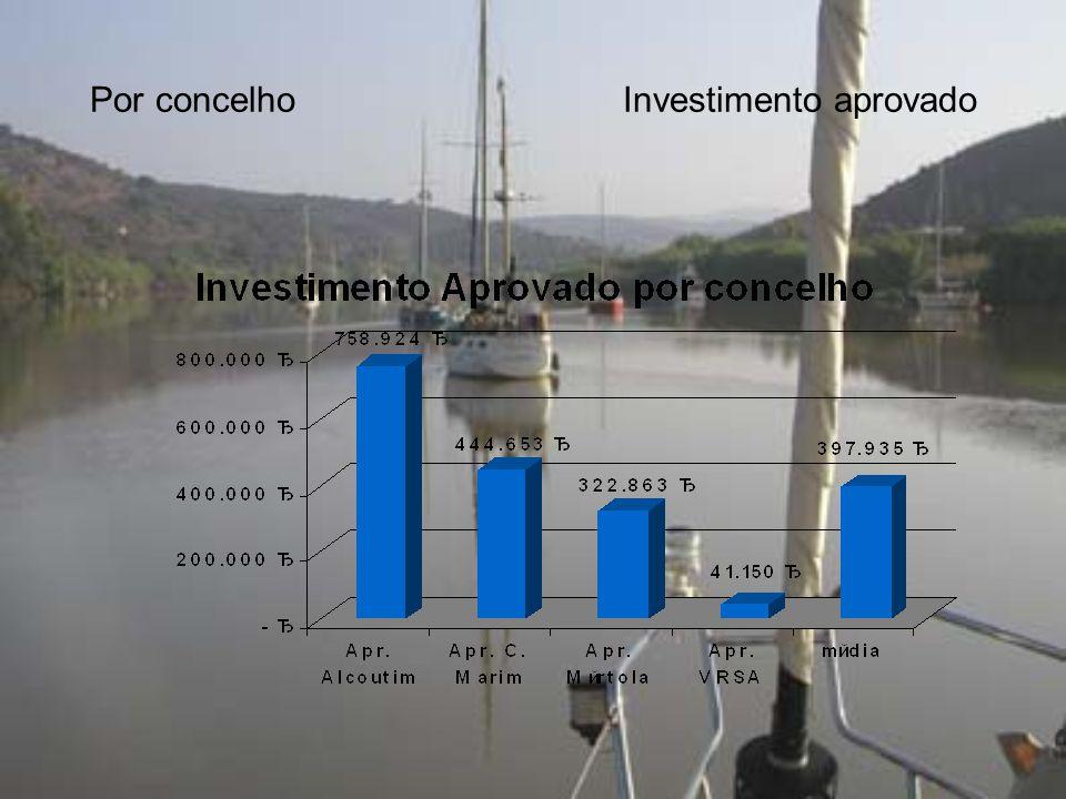 Por concelhoInvestimento aprovado