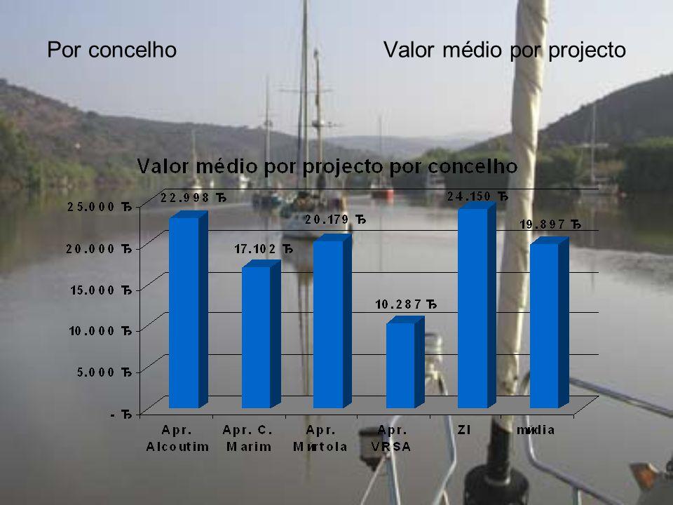 Por concelhoValor médio por projecto