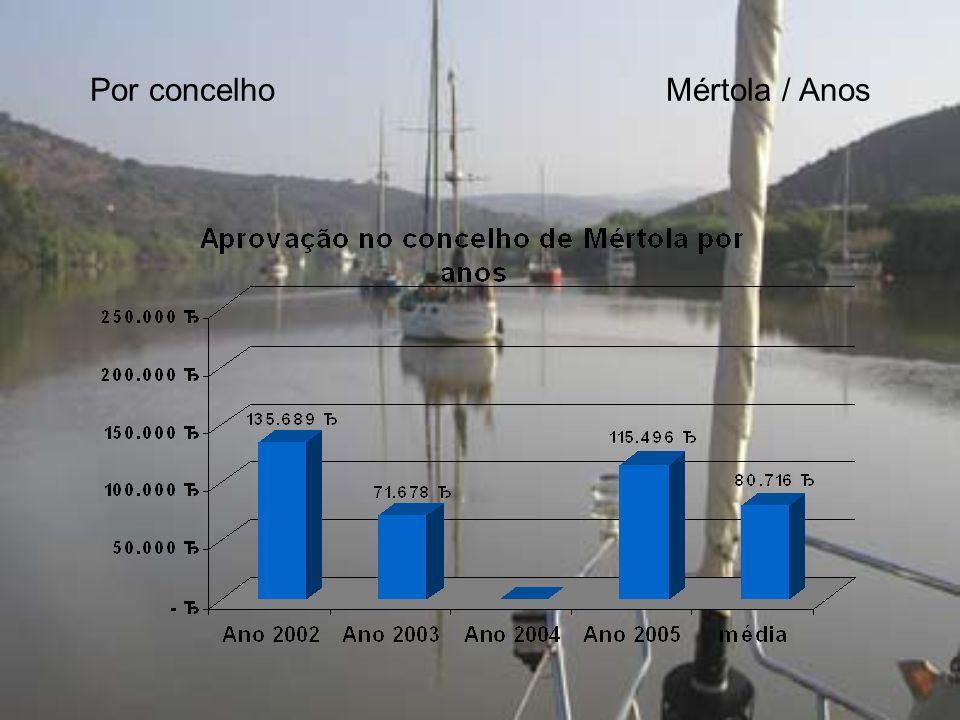 Por concelhoMértola / Anos