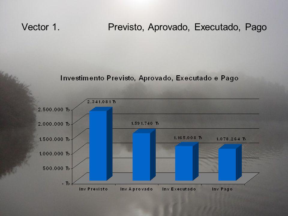 Por freguesiaInv. per capita / Mértola