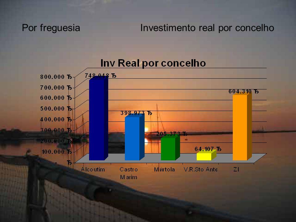 Por freguesiaInvestimento real por concelho