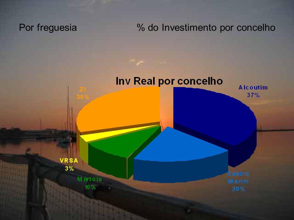 Por freguesia% do Investimento por concelho