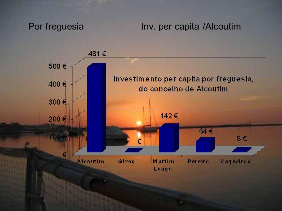 Por freguesiaInv. per capita /Alcoutim