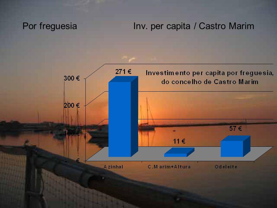 Por freguesiaInv. per capita / Castro Marim