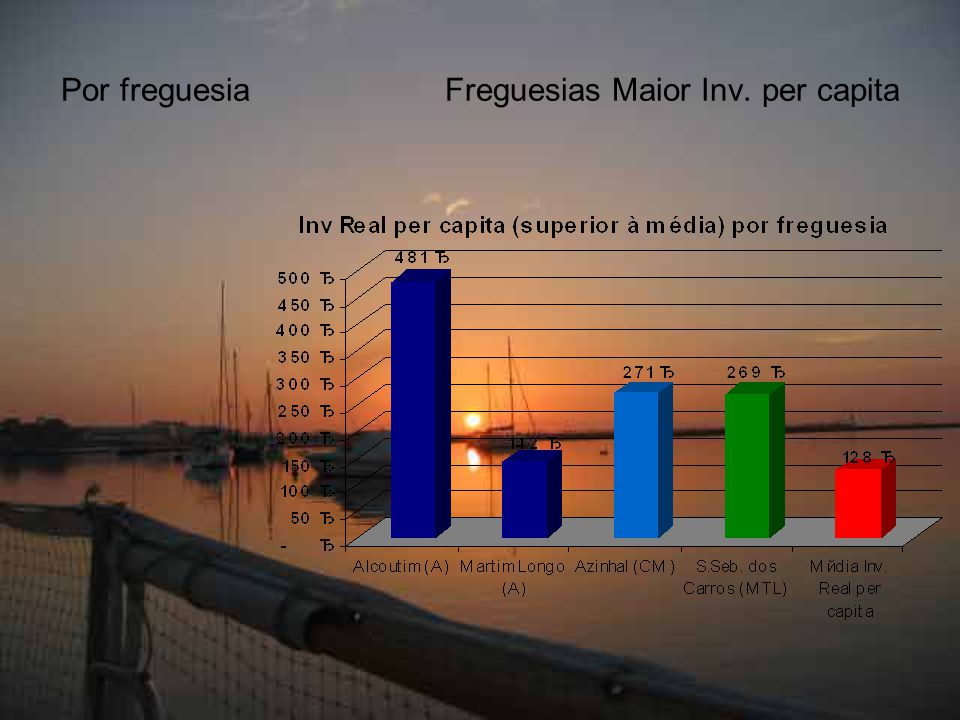 Por freguesiaFreguesias Maior Inv. per capita