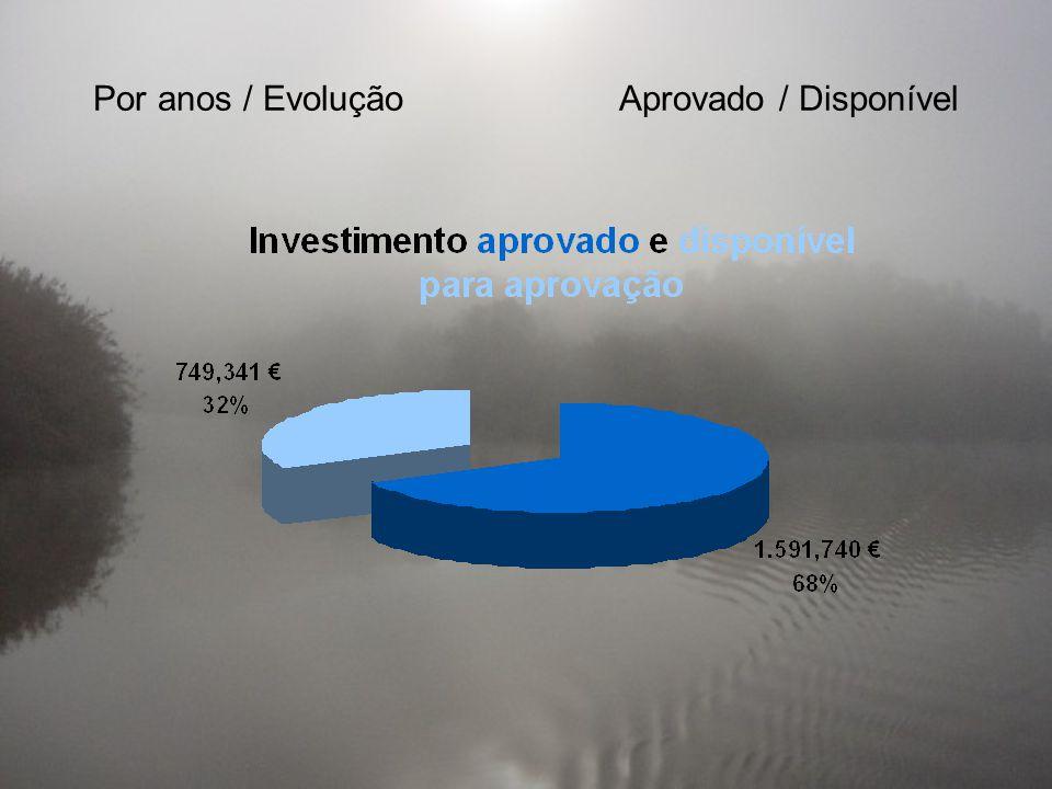 Por objectivos Território Ambiente Competências Relação do território com o exterior