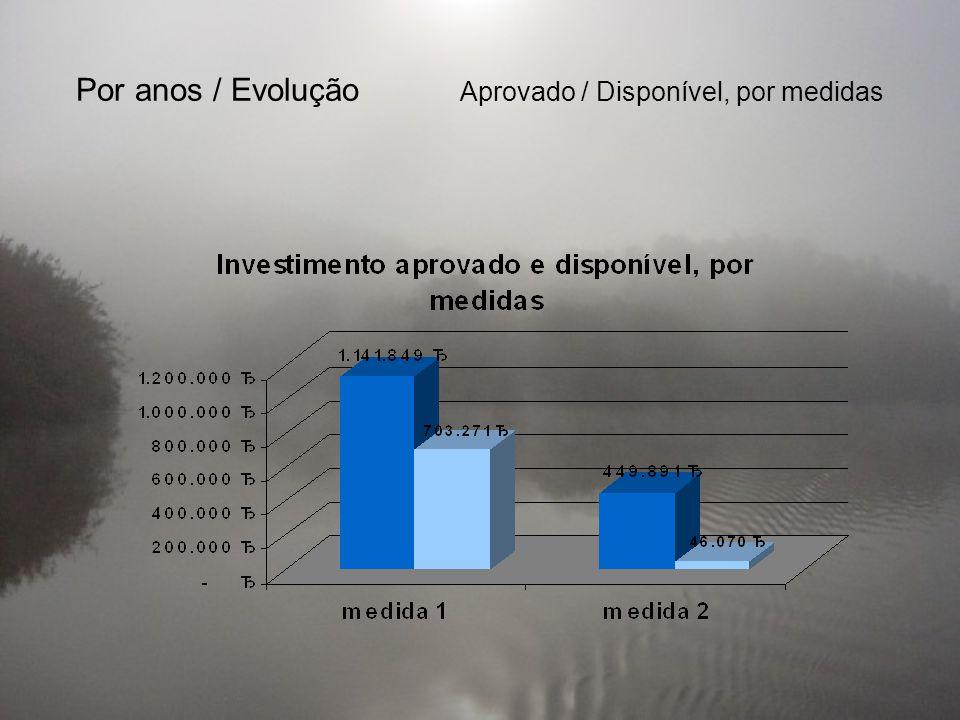 Por anos / Evolução Aprovado / Disponível, por medidas