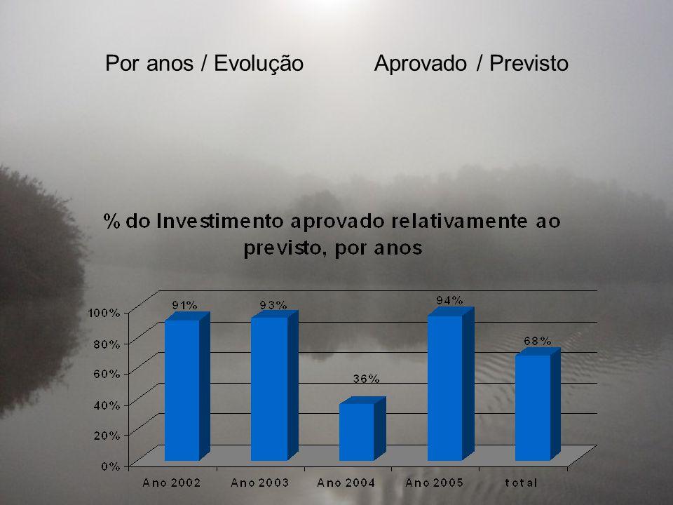Por anos / EvoluçãoAprovado / Previsto
