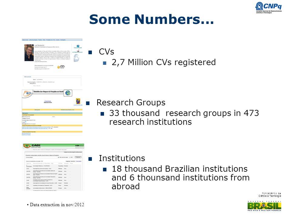 Ministério da Ciência e Tecnologia Some Numbers...
