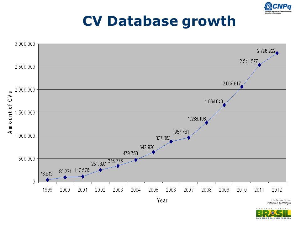 Ministério da Ciência e Tecnologia CV Database growth