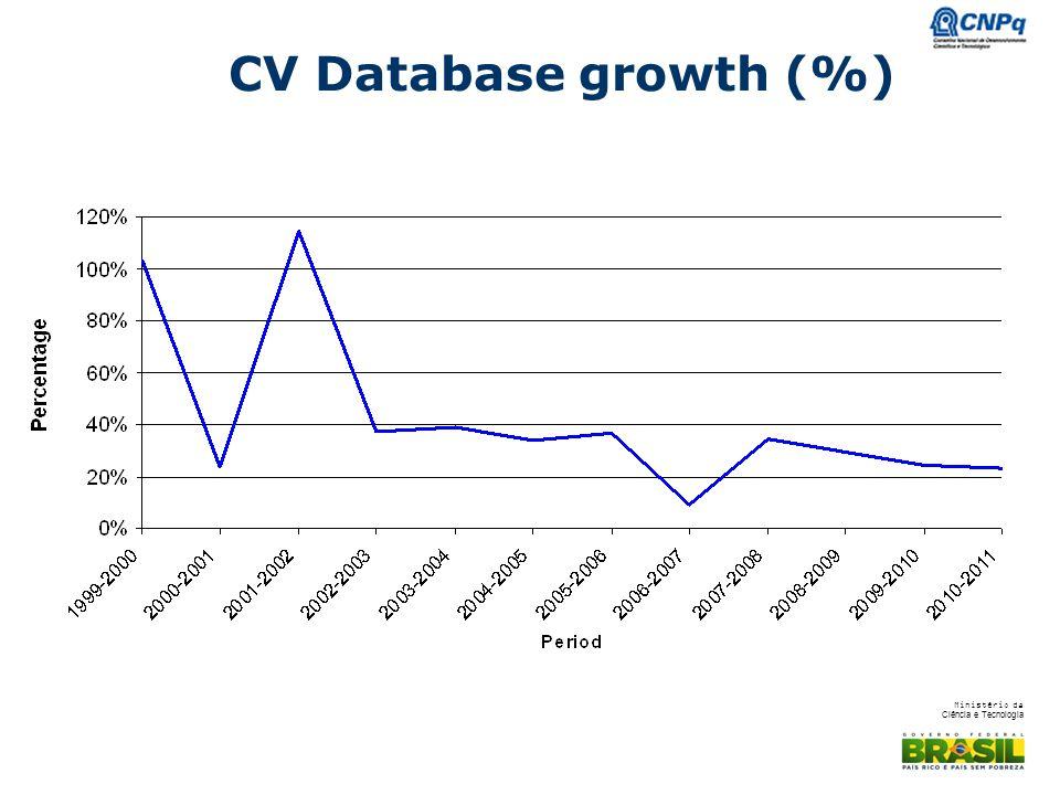 Ministério da Ciência e Tecnologia CV Database growth (%)