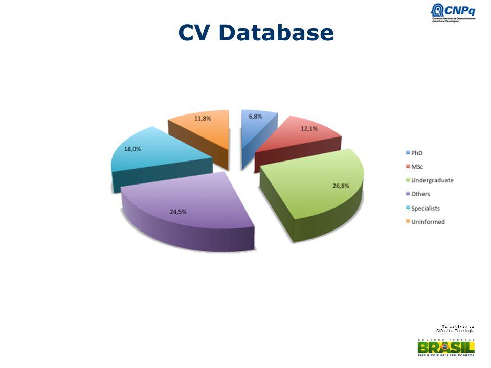 Ministério da Ciência e Tecnologia CV Database