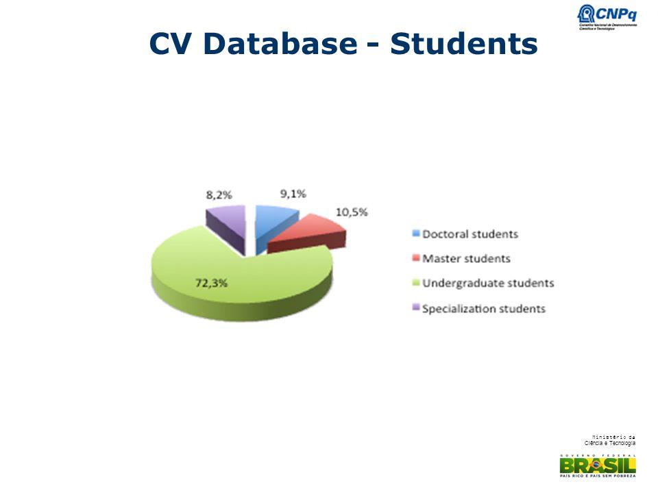 Ministério da Ciência e Tecnologia CV Database - Students