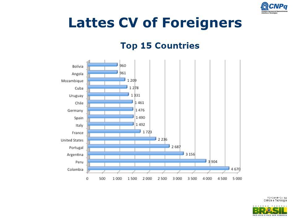 Ministério da Ciência e Tecnologia Lattes CV of Foreigners Top 15 Countries