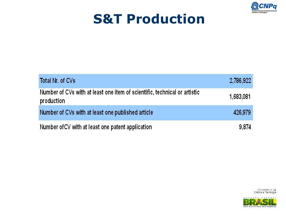 Ministério da Ciência e Tecnologia S&T Production