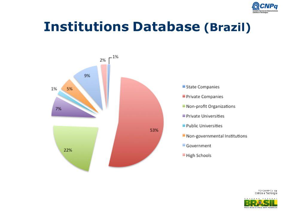 Ministério da Ciência e Tecnologia Institutions Database (Brazil)
