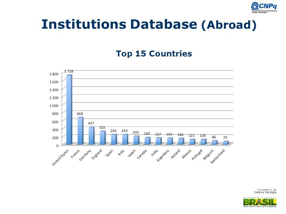 Ministério da Ciência e Tecnologia Institutions Database (Abroad) Top 15 Countries