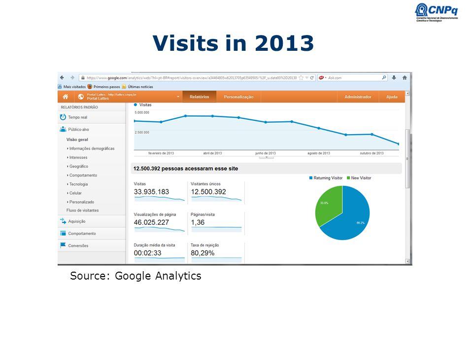 Ministério da Ciência e Tecnologia Visits in 2013 Source: Google Analytics