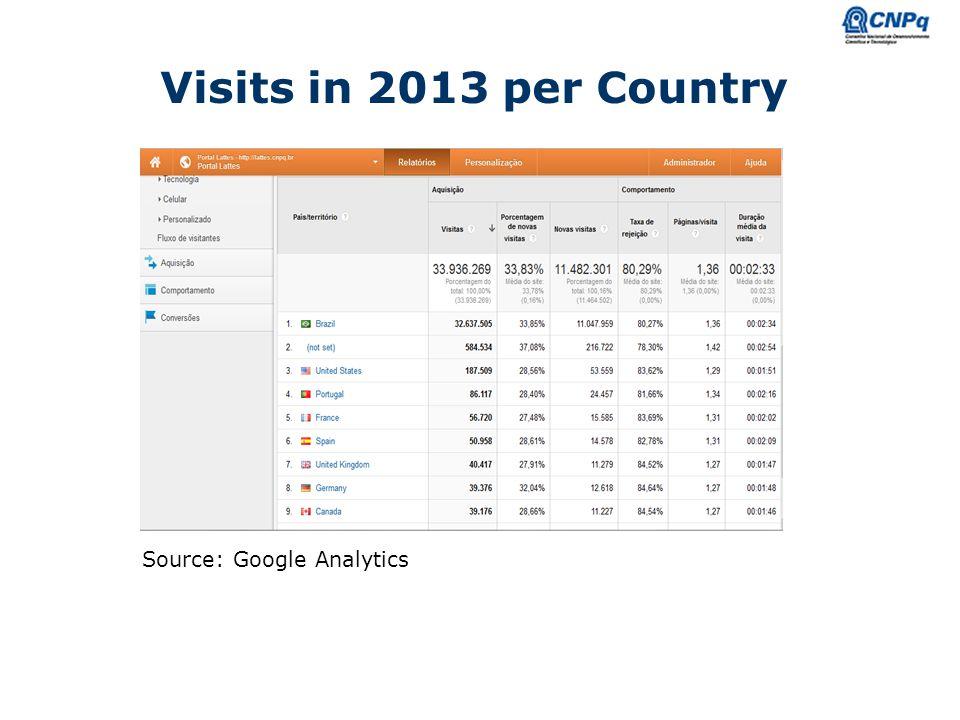 Ministério da Ciência e Tecnologia Visits in 2013 per Country Source: Google Analytics
