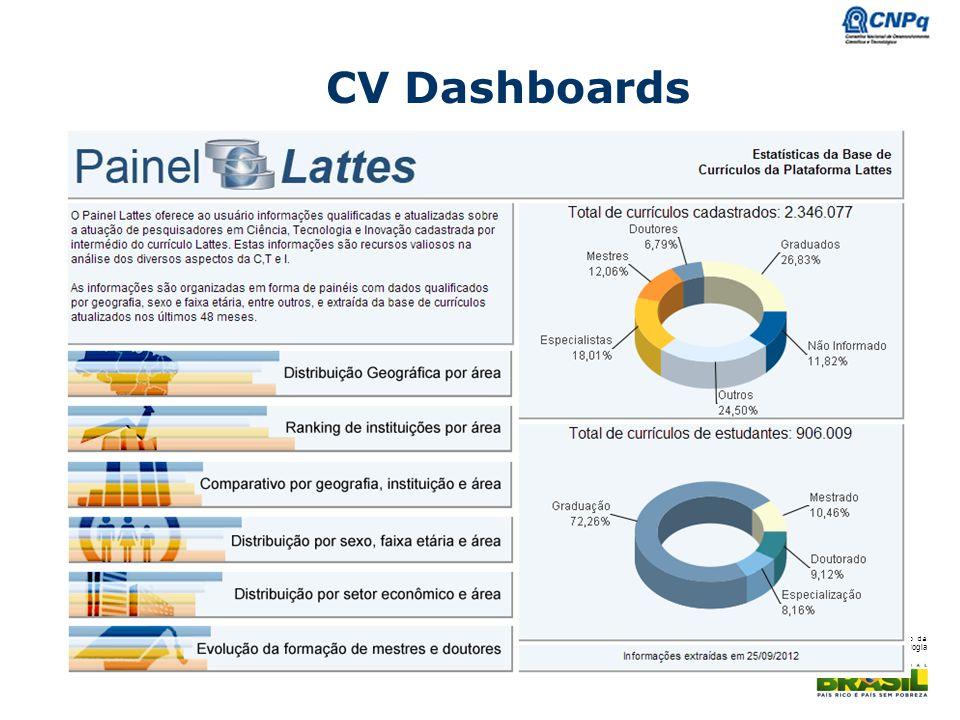 Ministério da Ciência e Tecnologia CV Dashboards