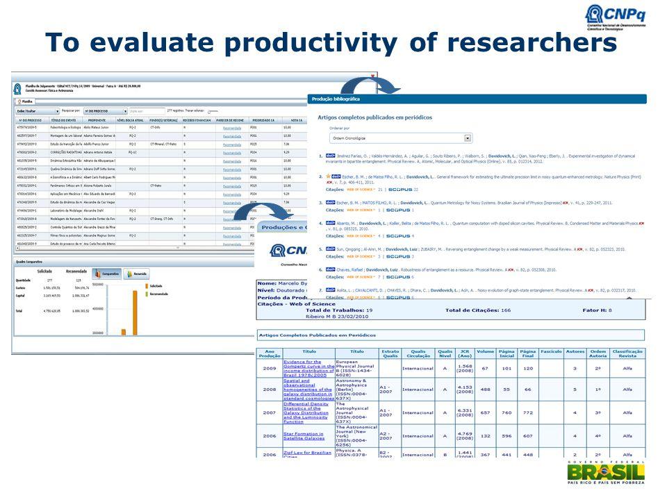 Ministério da Ciência e Tecnologia To evaluate productivity of researchers