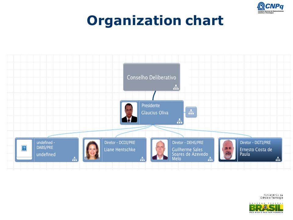Ministério da Ciência e Tecnologia Organization chart